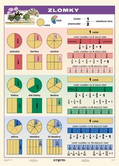 Fractions Worksheets, Math 2, English Language Learning, English Class, Home Schooling, Algebra, Second Grade, Kids Learning, Montessori