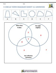 Categorize the shapes using the properties on the venn diagrams.