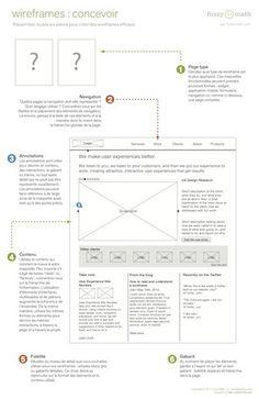 Concevoir, lire et comprendre, évaluer un wireframe