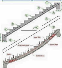 Staircase Information And Details Under Construction - Engineering Discoveries Civil Engineering Design, Civil Engineering Construction, Construction Design, Architectural Engineering, Concrete Staircase, Staircase Design, Stairs Architecture, Architecture Details, Stair Detail
