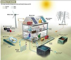 What does living off the grid mean? Who lives off the grid? How to live off the grid when you have no money? How to survive off grid living? What activities to have in mind when you are in the wild? Renewable Energy, Solar Energy, Solar Power, Biomass Energy, Renewable Sources, Alternative Energie, Get Off The Grid, Off The Grid Homes, Diy Solar