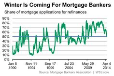 With interest rates higher, fewer people are looking to refinance their mortgages.