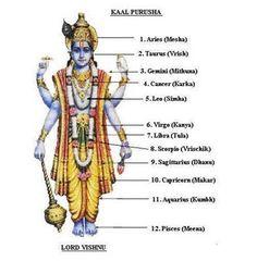 One Vishnu For Every Month Lakshmi Tantra Hindu Rituals, Hindu Mantras, Hindu Quotes, Vedic Mantras, Hindu Vedas, Hindu Deities, Radha Krishna Quotes, Radha Krishna Love, Lord Vishnu