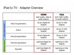 iPad to TV Adapter Overview. Make sure you choose the right adapter for your iPad model and go for HDMI if your TV screen supports it.