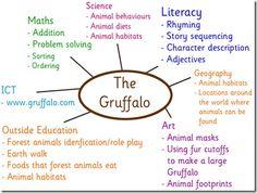 gruffalo brainstorm