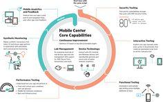Что тестирует HPE Mobile Center    HPE Mobile Center, по сути, является шлюзом, который помогает вашей команде централизовать активности по тестированию, мониторингу и управлению жизненным циклом мобильных приложений. Это достигается за счет централизованного использования парка мобильных устройств (физических и виртуальных, клиентских и облачных) и интеграций как с продуктами HPE ALM, так и с Open Source (Appium/Selenium).     HPE Mobile Center не ограничен тестированием мобильных…