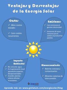 Infografia sobre las ventajas y desventajas de la energía solar fotovoltaica