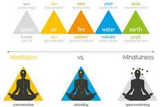 Here's Why You Should Learn To Practice Mindfuless