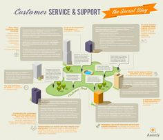 Infographics Customer Service and Support, The Social Way