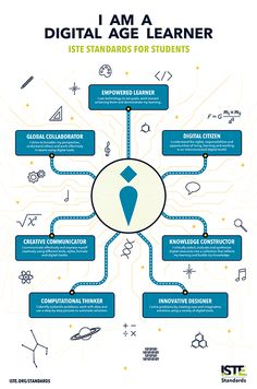 Technology Posters, Educational Technology, Science And Technology, Digital Technology, 21st Century Learning, 21st Century Skills, E Learning, Blended Learning, Learning Resources