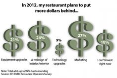 Operators plan to spend the most on marketing in 2012, but 18 percent say they can't afford to invest right now.