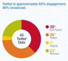 How Is Twitter Being Used In The UK? [STUDY] - AllTwitter