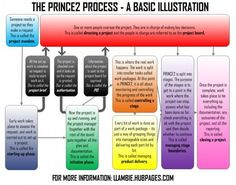 Preparing For A Project Manager Interview: Brush Up On Your PRINCE2 Documentation