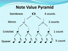 This is a chart showing note values from the whole note to the eighth note.There are TWO charts in the file:1 uses the terminology - semibr...
