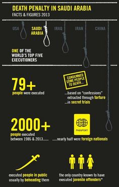 Death penalty in Saudi Arabia