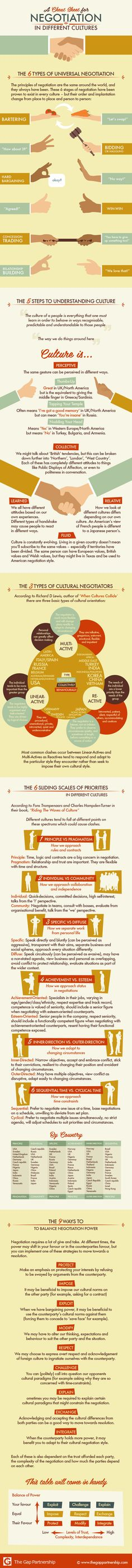 A Cheat Sheet For Negotiation In Different Cultures - #infographic