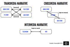 transmedia, crossmedia & intermedia narratives...