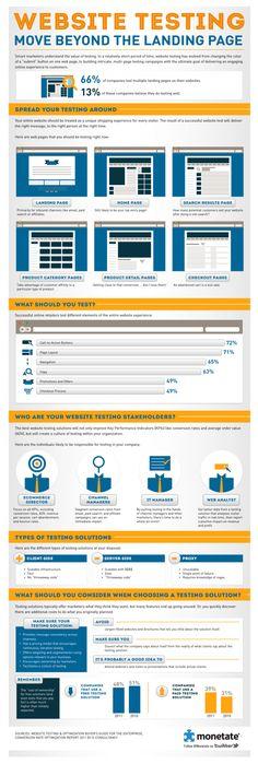 Infographic - - Website Testing Move beyond Landingpage Marketing Digital, Inbound Marketing, Content Marketing, Internet Marketing, Marketing Technology, Internet Seo, Design Development, Software Development, Software Testing