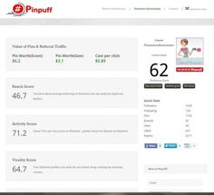 If you are curious to know what kind of influence you have on Pinterest, the new website, #Pinpuff can tell you. It measures your influence on Pinterest and similar to Klout, gives you a score between 1-100.