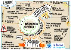 La Fabrique du Changement Change Management, Project Management, Business Entrepreneur, Business Marketing, Formation Digital, Amélioration Continue, Disruptive Technology, Lean Six Sigma, Sketch Notes