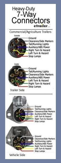 There Are Two Types Of 7 Way Connectors Round Flat Pin And Round Pin This Is The Heavy Duty In 2020 Trailer Wiring Diagram Trailer Light Wiring Utility Trailer