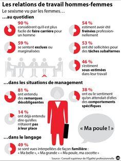 Sexisme au travail:8 femmes sur 10 concernées - France Inter