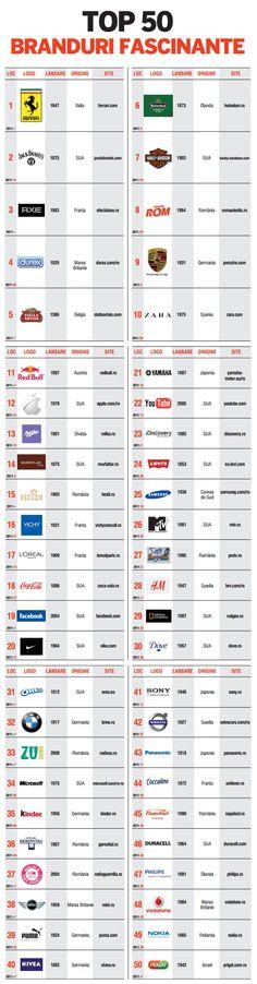 TOP 50 Branduri Fascinante pentru români