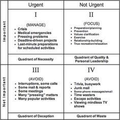 Stephen R. Covey's time management matrix separates Urgent vs Important tasks via 4 Quadrants. A productive worker should focus more on Quadrant I and II.