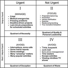 Covey's Quadrant focuses on the effective time management. And serves as a guiding force for any individual who wishes to manage his time more effectively.    Covey's Quadrant categorizes tasks based on two factors  Importance of the Task and Urgency of the Task