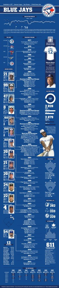 The Toronto Blue Jays history, players, records, awards and honors, an more in this infographic Blue Jay Way, Go Blue, Sports Baseball, Baseball Records, Basketball Leagues, Mlb Teams, Toronto Blue Jays, Toronto Maple Leafs, Infographic