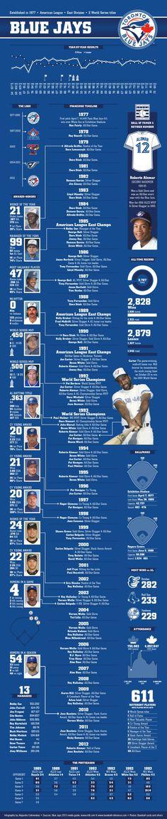Toronto Blue Jays Franchise History via http://visual.ly/toronto-blue-jays