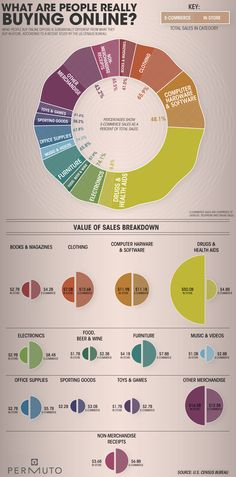 Online shopping statistics – what are people buying online? E-commerce vs. In-store – Infographics Depot of Information Graphics Business Marketing, Internet Marketing, Online Marketing, Online Business, Marketing Process, Guerrilla Marketing, Street Marketing, Marketing News, Social Business