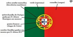 If you are planning to work in Portugal or any of the other countries where Portuguese is spoken then it can only be to your advantage to learn as much of the language as possible. History Of Portugal, Learn Brazilian Portuguese, Portuguese Language, Portuguese Culture, Iberian Peninsula, Learn A New Language, Azores, Portugal Travel, Historia