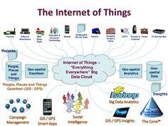 the-internet-of-things-iot-pdf-8-638.jpg (638×479)