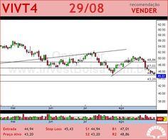 TELEF BRASIL - VIVT4 - 29/08/2012 #VIVT4 #analises #bovespa