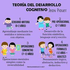 La Teoría del Desarrollo Cognitivo propuesta por el psicólogo Jean Piaget, establece 4 etapas por las que atraviesa el ser humano desde su nacimiento hasta la adultez. Te invito a conocerlas: 1. Sensorio-motora (0-2 años) El aprendizaje se da mediante los sentidos y la interacción con los objetos. El infante aprecia lo que puede ver, oler, oír o tocar y comprende relaciones simples como por ejemplo: Al sentarlo en su silla de comer sabe que será alimentado. . 2. Pre-operacional (2-7 años) Se…