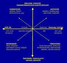 Grafológiai Térszimbolika | Az írás tükrében Trauma, Coaching, Weather, Education, Training, Onderwijs, Weather Crafts, Learning