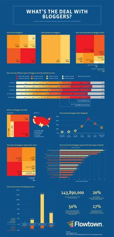 Interesting graphic on the demographics of bloggers.