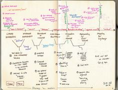 The Hero's Journey mapping it out