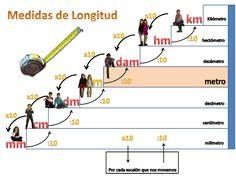 Escuela bloguera: Medidas de longitud