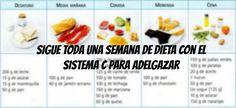 Sigue toda una semana de dieta con el Sistema C para Adelgazar. De acuerdo con los últimos estudios sobre nutrientes, se elaboró un sistema de créditos.