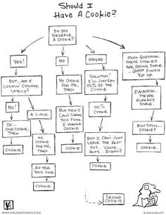 Easy to use decision tree