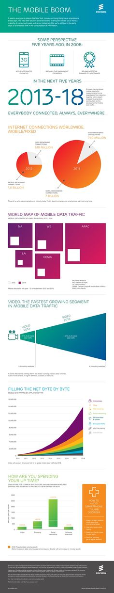 I ran across an interesting infographic today showcasing the future of mobile. Some interesting facts: We are early on in the consumption of information Fun Facts, Communication, Messages, Map, Education, Advertising, Tech, Community, Life