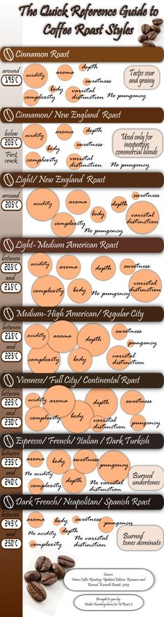The Quick Reference Guide to Coffee Roast Styles #infografía