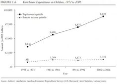 Class Differences in Spending on Children, 1972-2006 (click thru for analysis)