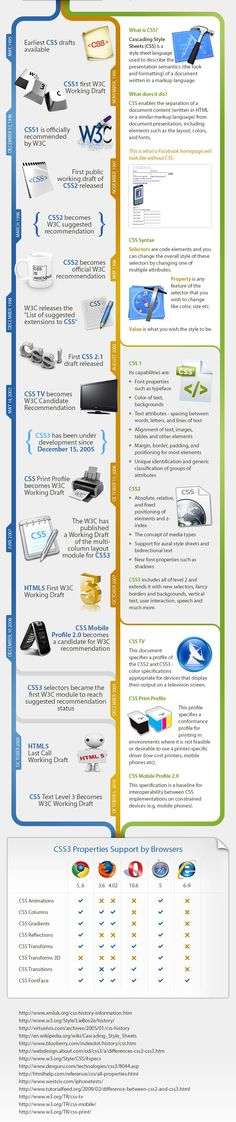 This infographic will also be interesting and useful for CSS beginners and will help them learn the very basics of this technology.