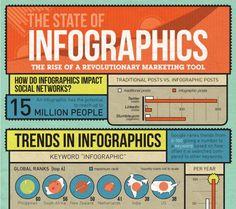 Warum Infografiken unter Marketern so beliebt sind | T3N Magazin