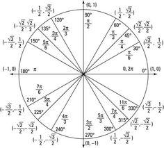 Unit Circle … | Pinteres…