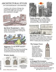 architectural styles of comtemporary universities.