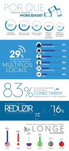 Por que empresas adotarão a mobilidade? [infográfico]  #mobilidade #imobiliária #corretor #tech